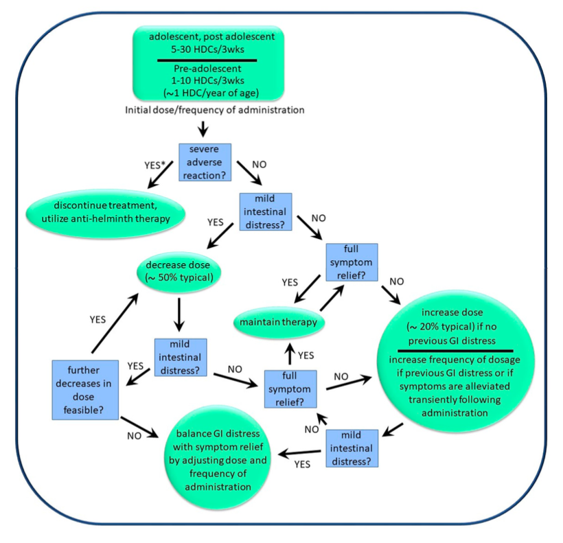 Decision tree for determination of optimal personal dosage and frequency of dosage of HDCs.png